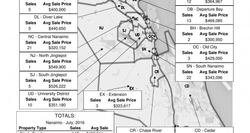 July 2016 Nanaimo Real Estate Market Stats