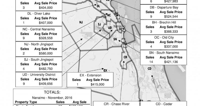 November 2016 Nanaimo Real Estate Market Stats