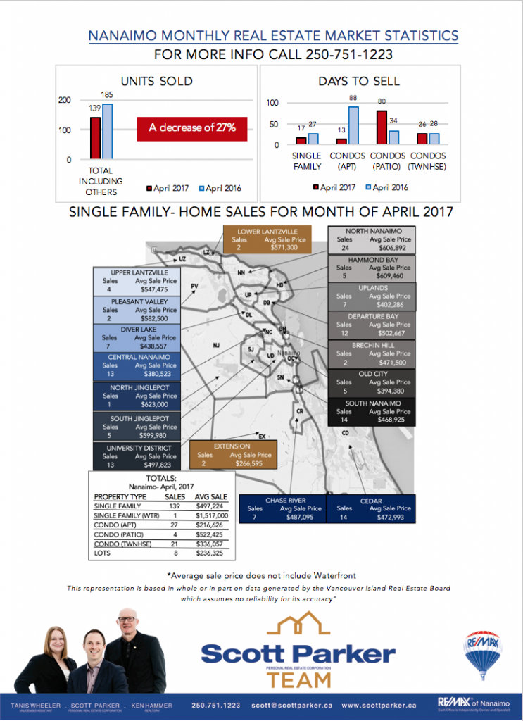 Nanaimo Real Estate monthly Market Statistics for March 2017