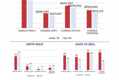 April 2019 Real Estate Market Stats