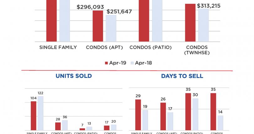 In The Loop: April 2019 Real Estate Market Stats