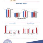 May 2019 Real Estate Market Stats