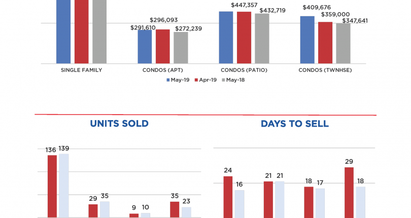 In the Loop: May 2019 Real Estate Market Stats