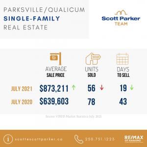 Qualicum Market Stats, Parksville Real Estate