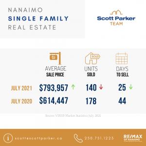 Nanaimo Real Estate, Market Stats,