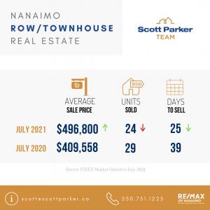 July 2021 Real Estate Market Stats