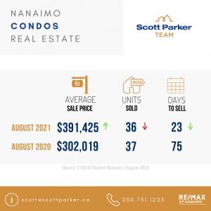 August 2021 Real Estate Market Stats