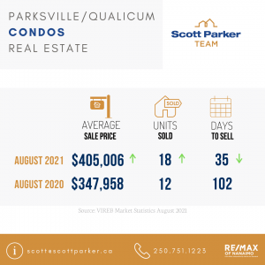 Parksville, August 2021 Real Estate Market Stats